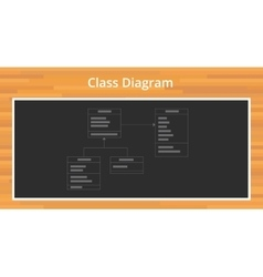 Uml unified modelling language class diagram vector