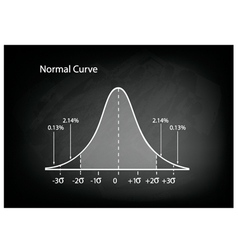 Normal distribution diagram or bell curve vector