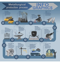 Metallurgy infographics vector