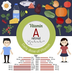 Vitamin a or retinol infographic vector