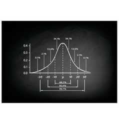 Normal distribution diagram on black chalkboard vector