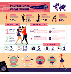 Musical education infographic concept vector