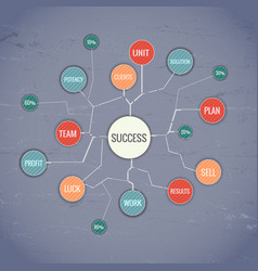 Success rate composition vector