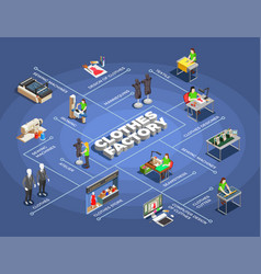Fashion clothes factory isometric flowchart vector