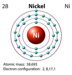 Symbol and electron diagram for nickel vector