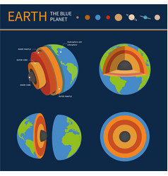 Earth planet section structure science vector