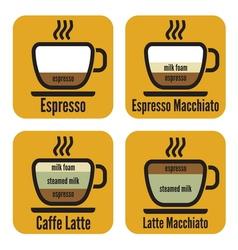 coffee Diagram vector image vector image