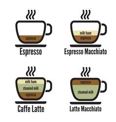 Diagram types of coffee vector image vector image