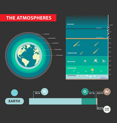 Layers of earths atmosphere vector