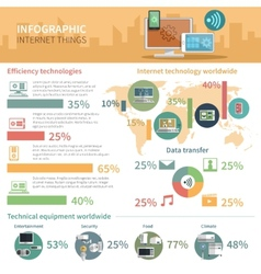 Internet of things infographic poster vector image vector image