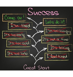 Motivation and success vector