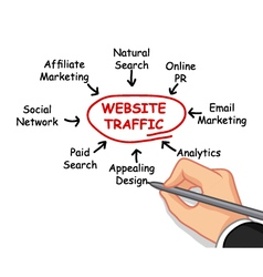 hand writing website traffic concept vector image