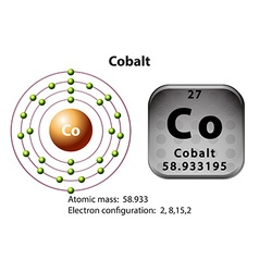 Symbol and electron diagram cobalt vector