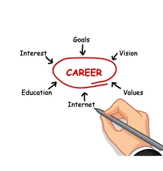 hand writing career concept vector image