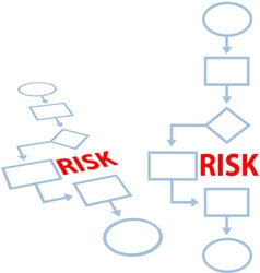 Process management insurance risk flowchart vector