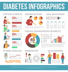 Diabetes infographics layout vector
