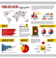 Food delivery and takeout infographic set vector