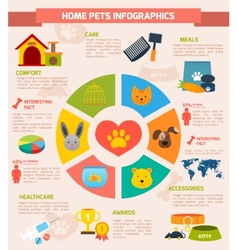 Pets infographic set vector