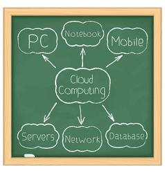 Cloud Computing Diagram vector image vector image