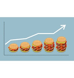 Graph hamburger growth of consumption of fast food vector