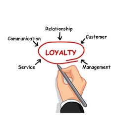 hand writing loyalty concept vector image vector image