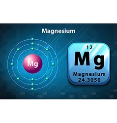 Poster of magnesium atom vector