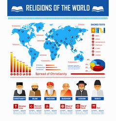Religion world infographic religious vector