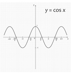 Diagram of mathematics function cosinus vector