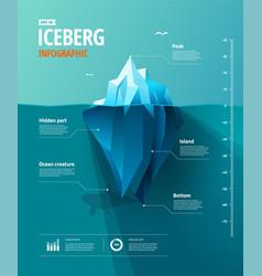 iceberg infographic vector image vector image