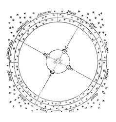 Zodiac signs vintage vector