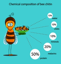 Chemical composition of bee chitin vector