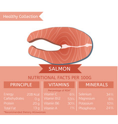 Healthy collection fish vector