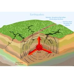 Earthquakes vector