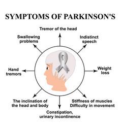 world parkinson day symptoms parkinsons disease vector image