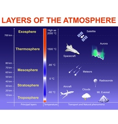 Layers of the atmosphere vector