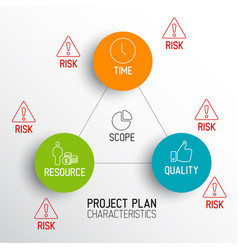 Characteristics of project plans - diagram vector