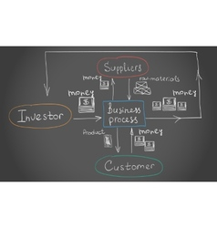 Interrelations of the Busines process vector image vector image