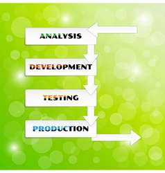 development cycle vector image