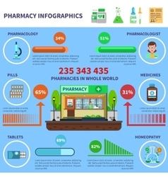 Pharmacy infographics set vector