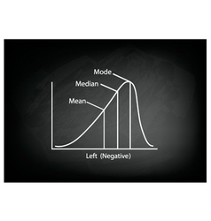 Negative distribution curve on a chalkboard vector