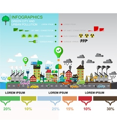Comparison of green and polluted city vector