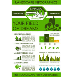 Landscape infographics for landscaping design vector