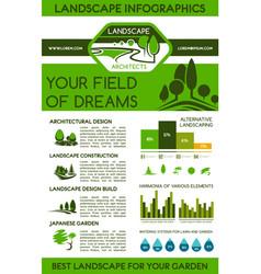 Landscape infographics for landscaping design vector