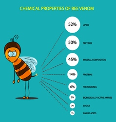 Chemical composition of bee venom vector