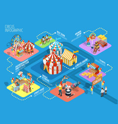 Travel circus isometric infographic flowchart vector
