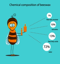 Chemical composition of beeswax vector