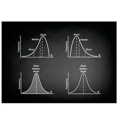 Normal Distribution Chart or Gaussian Bell vector image vector image