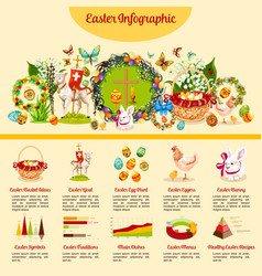 easter holiday traditions infographic design vector image