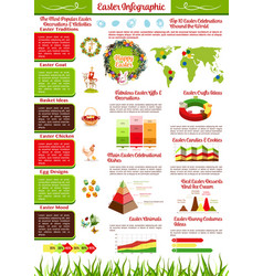 easter holiday infographics with map chart graph vector image