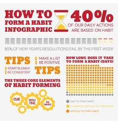 Flat Style Infographics Habits vector image